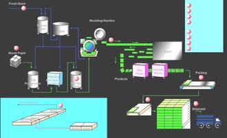 Molded Pulp Process Flow